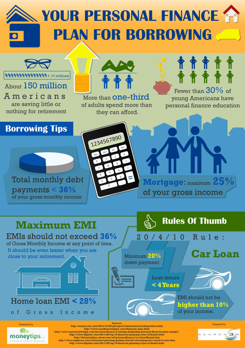 Your Personal Finance Plan For Borrowing: INFOGRAPHIC